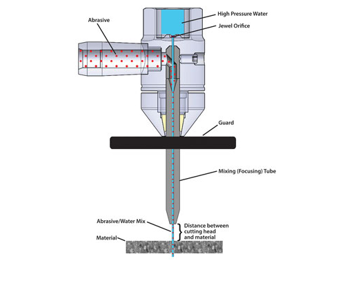 Influence of water jet nozzle on waterjet cutting effect